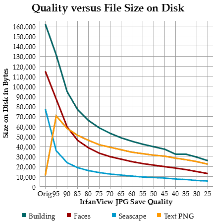Click image for larger version.  Name:Quality vs File Size.png Views:130 Size:10.7 KB ID:4940