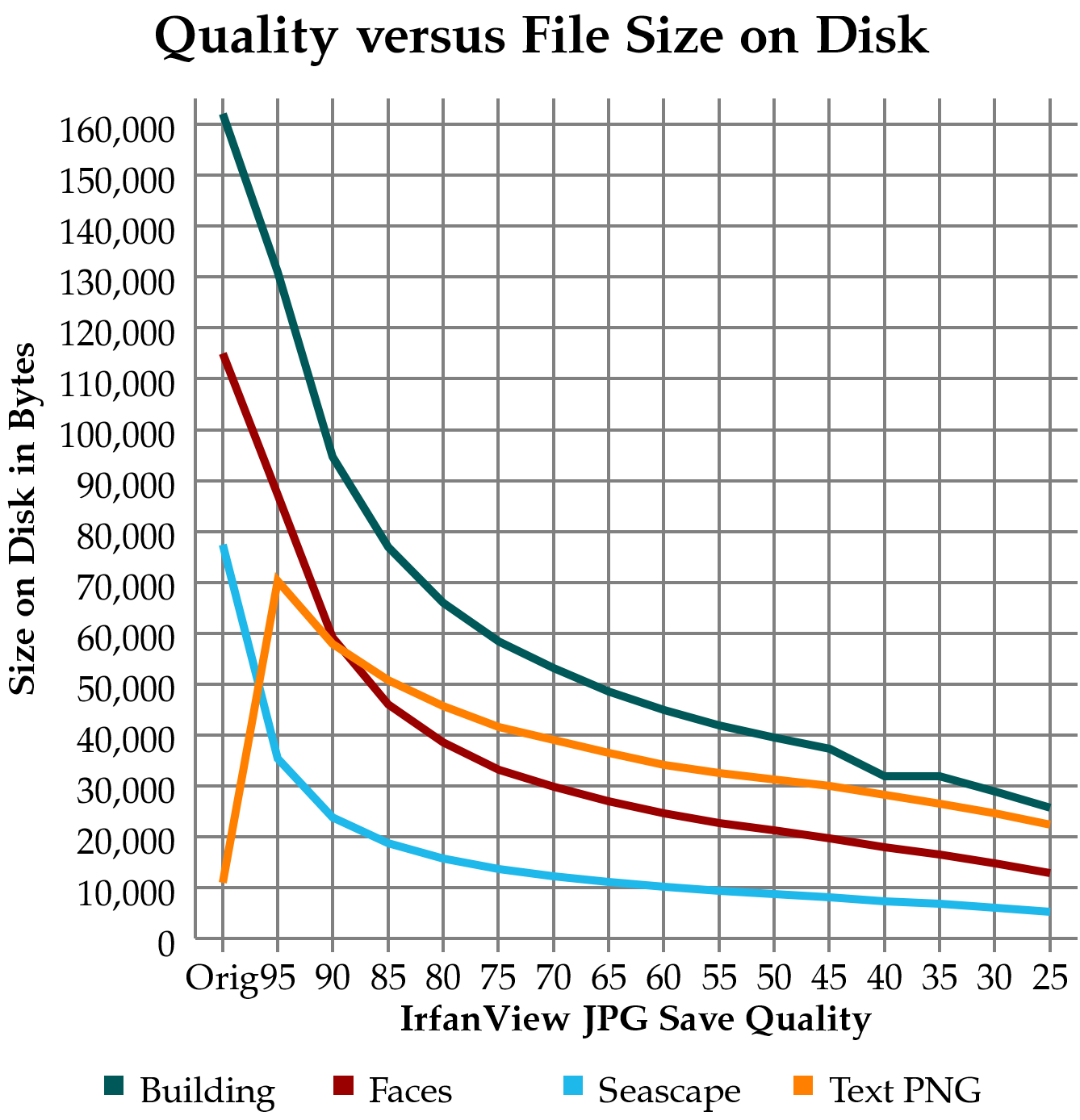 Click image for larger version.  Name:Quality Compression Tradeoff.png Views:16 Size:136.0 KB ID:5719